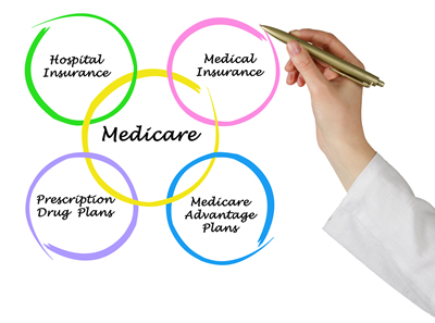 parts-of-medicare-explained
